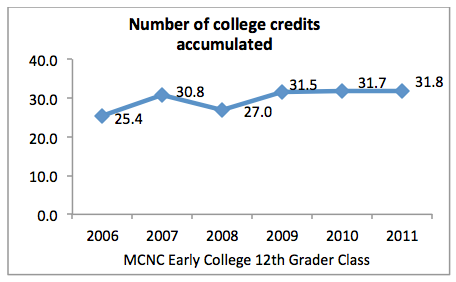 coll_read_college credits_accumulated