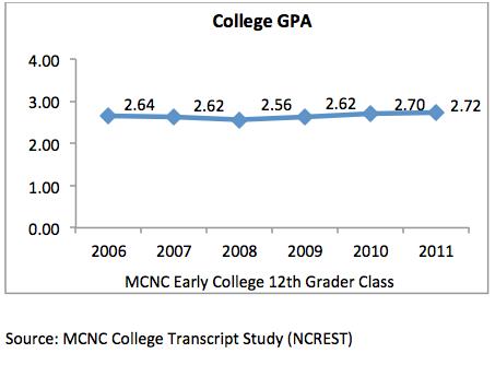 coll_read_college_GPA