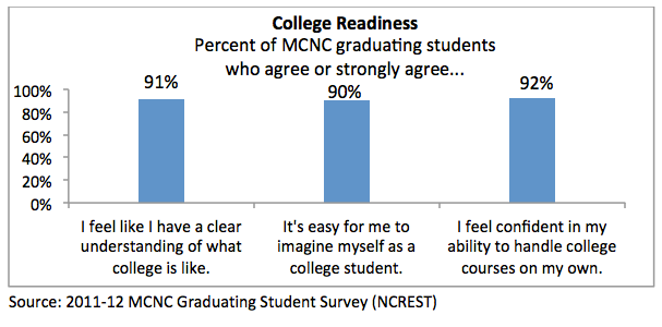 college_readiness_graph