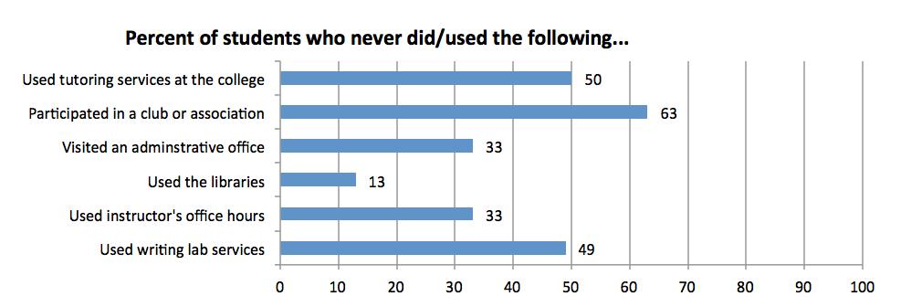 percent-students